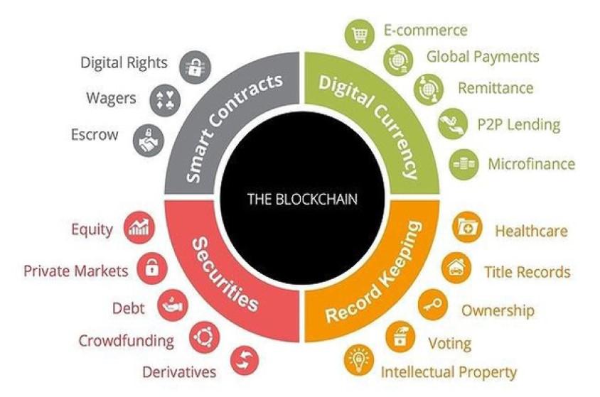 Blockchain có thể ứng dụng thế nào vào cuộc sống, hoạt động kinh doanh của doanh nghiệp?